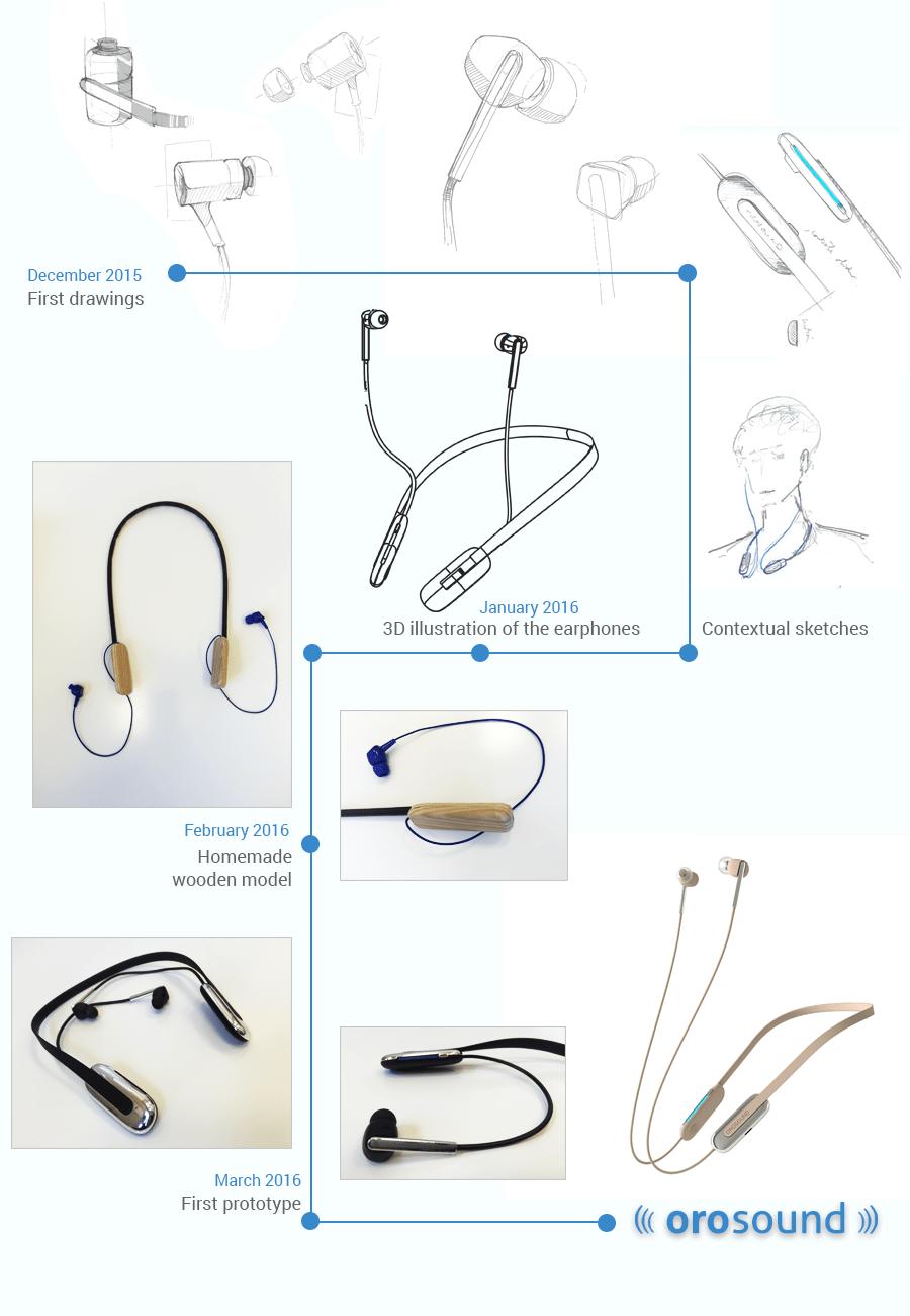 Infographics : the evolution of Tilde noise-filtering earphones' design